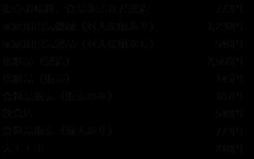 中小企業PL保険制度料率表(抜粋)